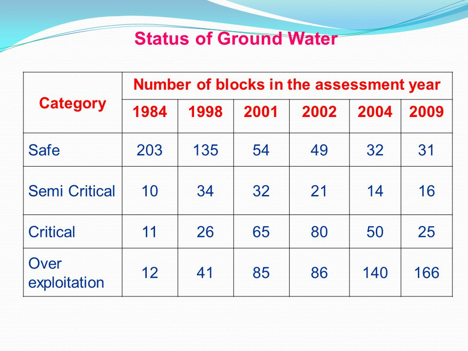 Category Number of blocks in the assessment year 198419982001200220042009 Safe20313554493231 Semi Critical103432211416 Critical112665805025 Over exploitation 12418586140166 Status of Ground Water
