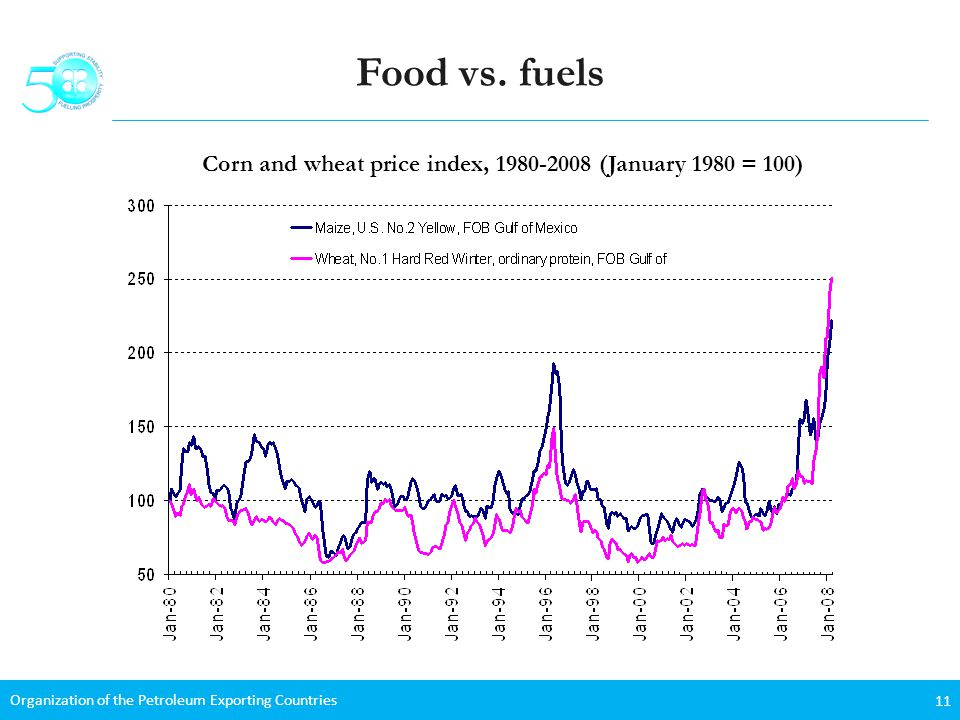 Organization of the Petroleum Exporting Countries 11 Food vs.