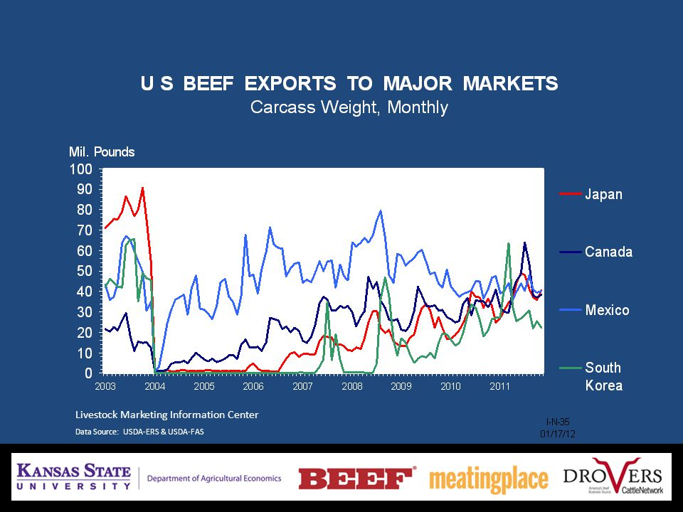 Livestock Marketing Information Center Data Source: USDA-ERS & USDA-FAS