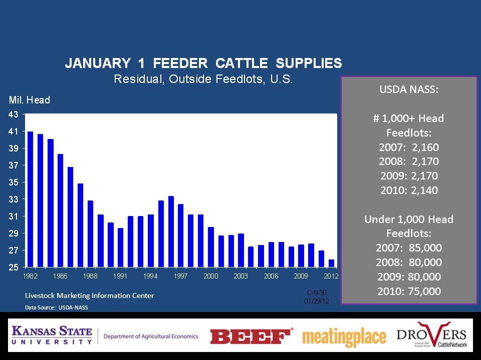 Livestock Marketing Information Center Data Source: USDA-NASS USDA NASS: # 1,000+ Head Feedlots: 2007: 2,160 2008: 2,170 2009: 2,170 2010: 2,140 Under 1,000 Head Feedlots: 2007: 85,000 2008: 80,000 2009: 80,000 2010: 75,000