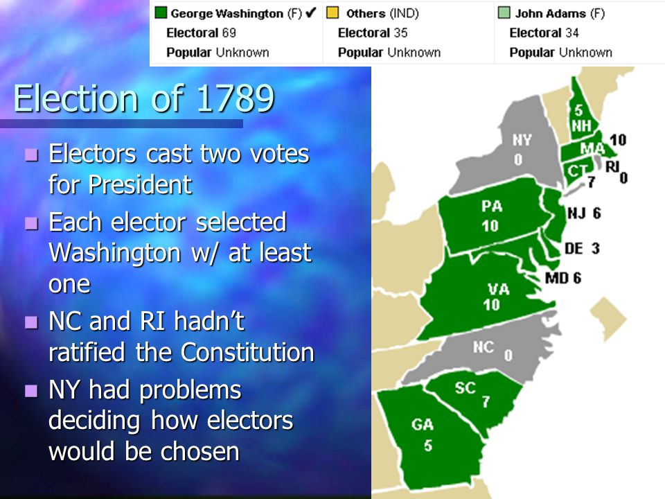 Election of 1789 Electors cast two votes for President Electors cast two votes for President Each elector selected Washington w/ at least one Each ele