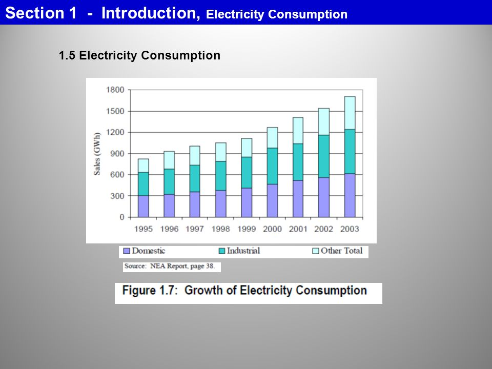Section 1 - Introduction, Electricity Consumption 1.5 Electricity Consumption