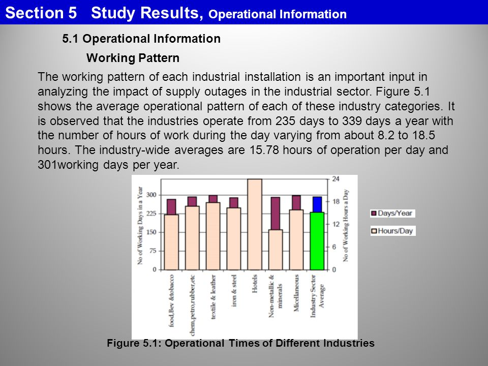 5.1 Operational Information Working Pattern The working pattern of each industrial installation is an important input in analyzing the impact of supply outages in the industrial sector.