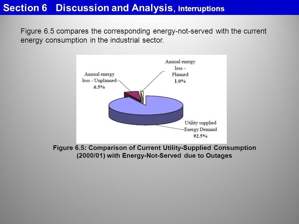 Figure 6.5 compares the corresponding energy-not-served with the current energy consumption in the industrial sector.