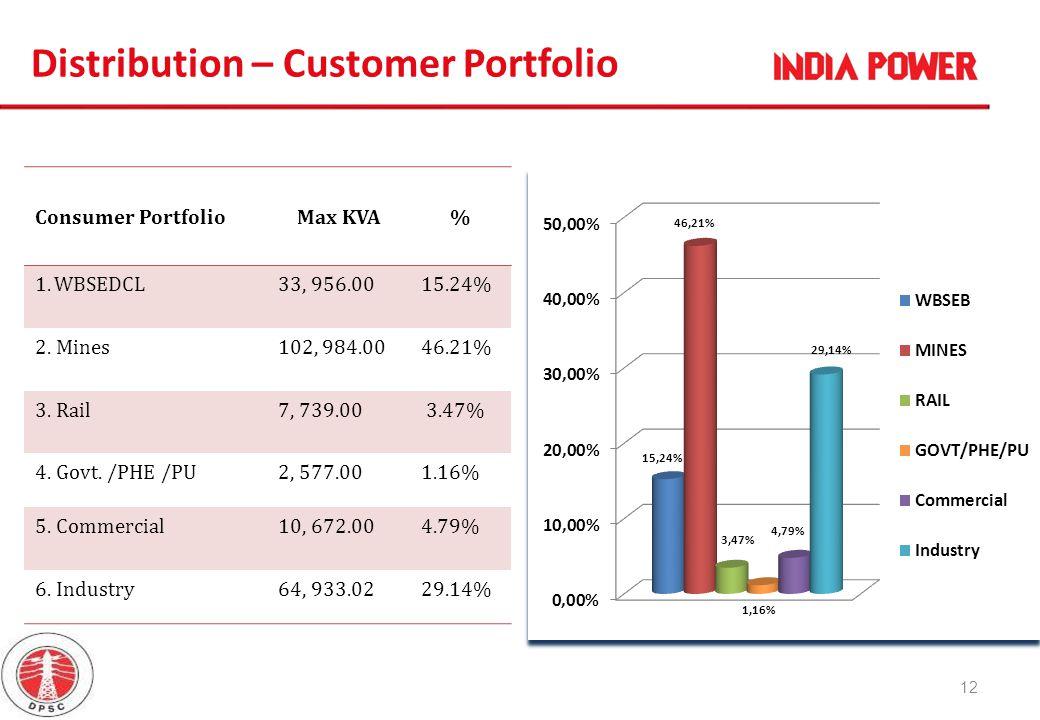 Consumer PortfolioMax KVA% 1.WBSEDCL33, 956.0015.24% 2. Mines102, 984.0046.21% 3. Rail7, 739.00 3.47% 4. Govt. /PHE /PU2, 577.001.16% 5. Commercial10,