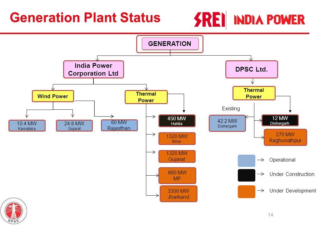 Power Generation 14 GENERATION India Power Corporation Ltd Wind Power DPSC Ltd. Thermal Power 10.4 MW Karnataka 24.8 MW Gujarat 450 MW Haldia 1320 MW