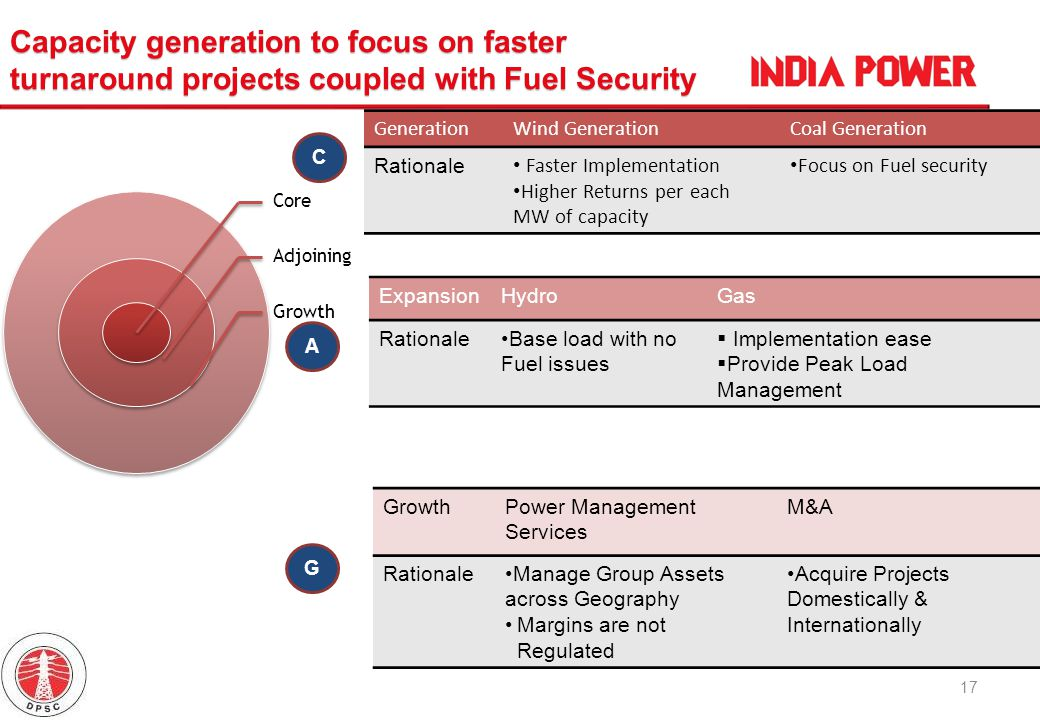 17 GenerationWind GenerationCoal Generation Rationale Faster Implementation Higher Returns per each MW of capacity Focus on Fuel security ExpansionHyd
