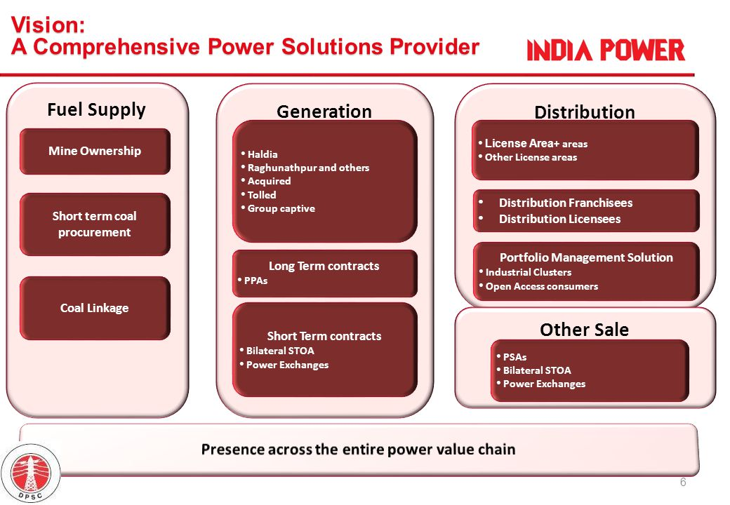 17 GenerationWind GenerationCoal Generation Rationale Faster Implementation Higher Returns per each MW of capacity Focus on Fuel security ExpansionHydroGas RationaleBase load with no Fuel issues Implementation ease Provide Peak Load Management C A G GrowthPower Management Services M&A RationaleManage Group Assets across Geography Margins are not Regulated Acquire Projects Domestically & Internationally Core Adjoining Growth Capacity generation to focus on faster turnaround projects coupled with Fuel Security
