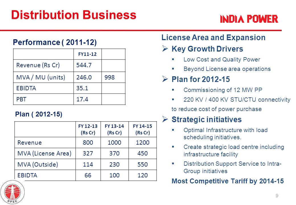 9 Distribution Business Performance ( 2011-12) License Area and Expansion Key Growth Drivers Low Cost and Quality Power Beyond License area operations
