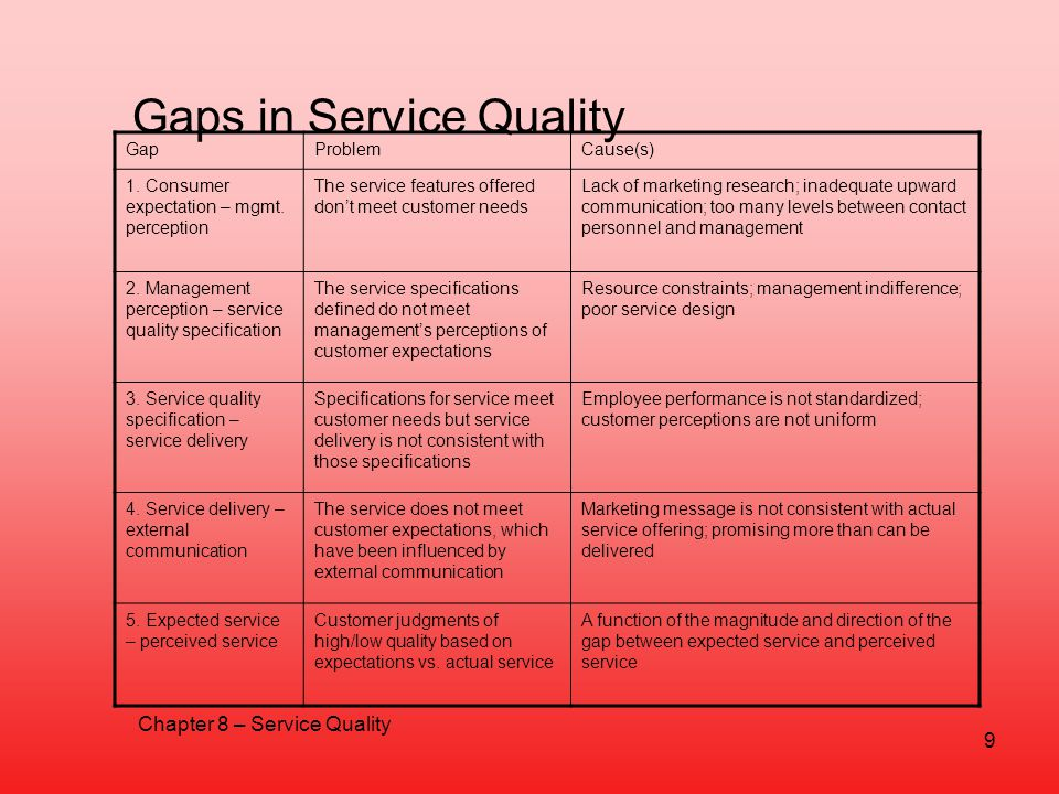 Gaps in Service Quality GapProblemCause(s) 1. Consumer expectation – mgmt. perception The service features offered dont meet customer needs Lack of ma