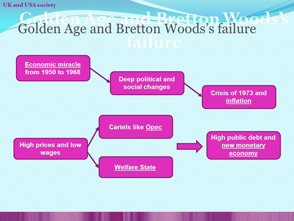 Golden Age and Bretton Woodss failure Economic miracle from 1950 to 1968 Deep political and social changes Crisis of 1973 and inflation High prices and low wages Cartels like Opec Welfare State High public debt and new monetary economy Golden Age and Bretton Woodss failure UK and USA society
