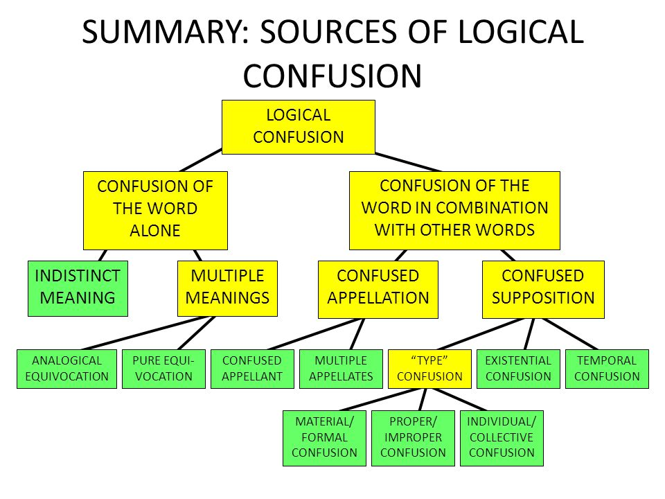 SUMMARY: SOURCES OF LOGICAL CONFUSION LOGICAL CONFUSION CONFUSION OF THE WORD IN COMBINATION WITH OTHER WORDS INDISTINCT MEANING CONFUSED APPELLATION
