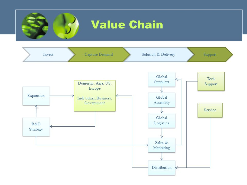 Value Chain SupportSolution & DeliveryCapture Demand Global Assembly Global Logistics Sales & Marketing Service Domestic, Asia, US, Europe Individual,