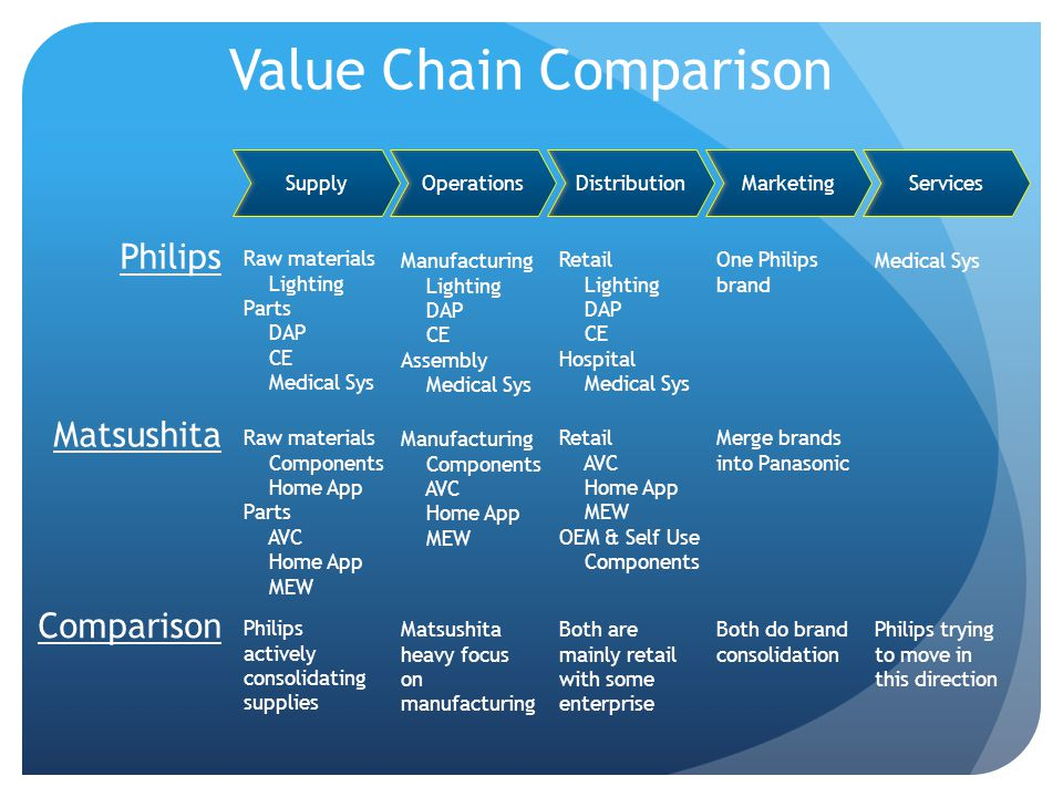 Value Chain Comparison ServicesMarketingDistributionOperationsSupply Philips Matsushita Raw materials Lighting Parts DAP CE Medical Sys Manufacturing