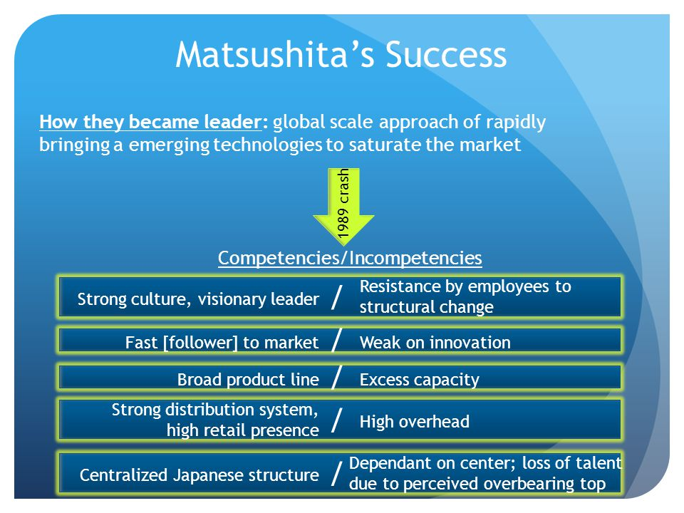 How they became leader: global scale approach of rapidly bringing a emerging technologies to saturate the market Competencies/Incompetencies Matsushit