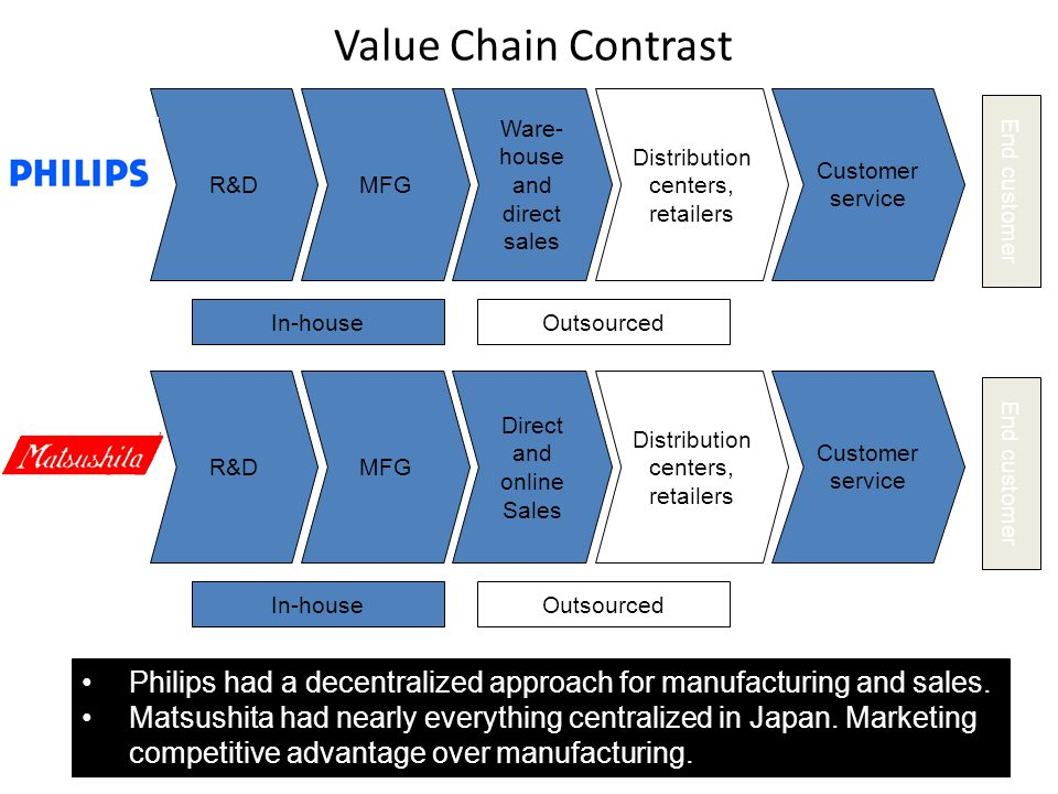 Value Chain Contrast Philips had a decentralized approach for manufacturing and sales. Matsushita had nearly everything centralized in Japan. Marketin