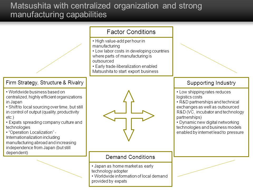 Matsushita with centralized organization and strong manufacturing capabilities High value-add per hour in manufacturing Low labor costs in developing