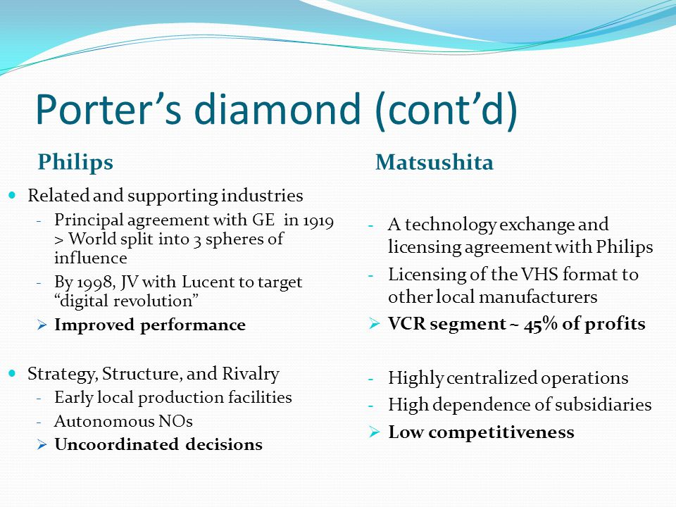Porters Diamond for Philips vs Matsushita Factor Conditions Philips –Geographic location: small country situated in central Europe –Initial workforce deeply involved in technological development in appreciation for firms strategy of investing in education, housing, improvement of workers conditions locally.