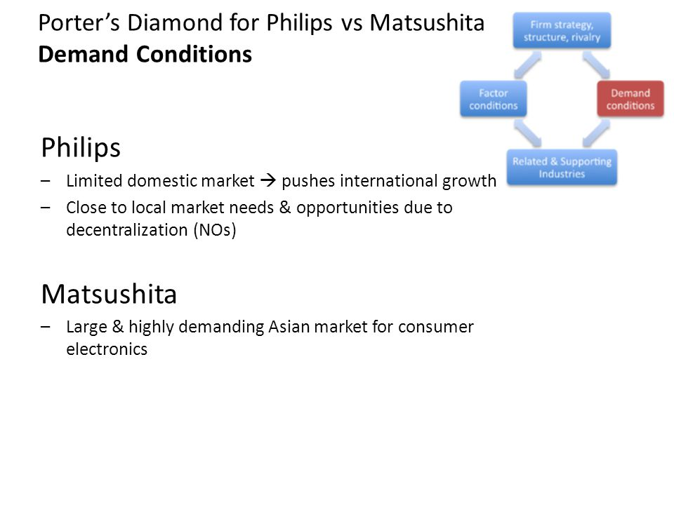 Porters Diamond for Philips vs Matsushita Demand Conditions Philips –Limited domestic market pushes international growth –Close to local market needs