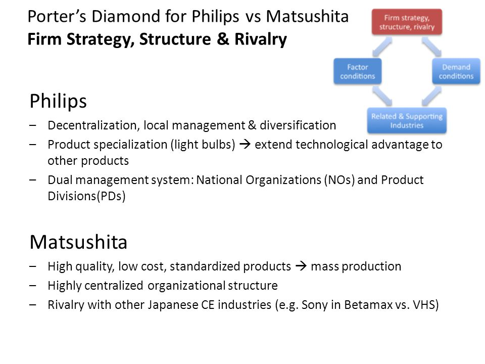 Porters Diamond for Philips vs Matsushita Firm Strategy, Structure & Rivalry Philips –Decentralization, local management & diversification –Product sp