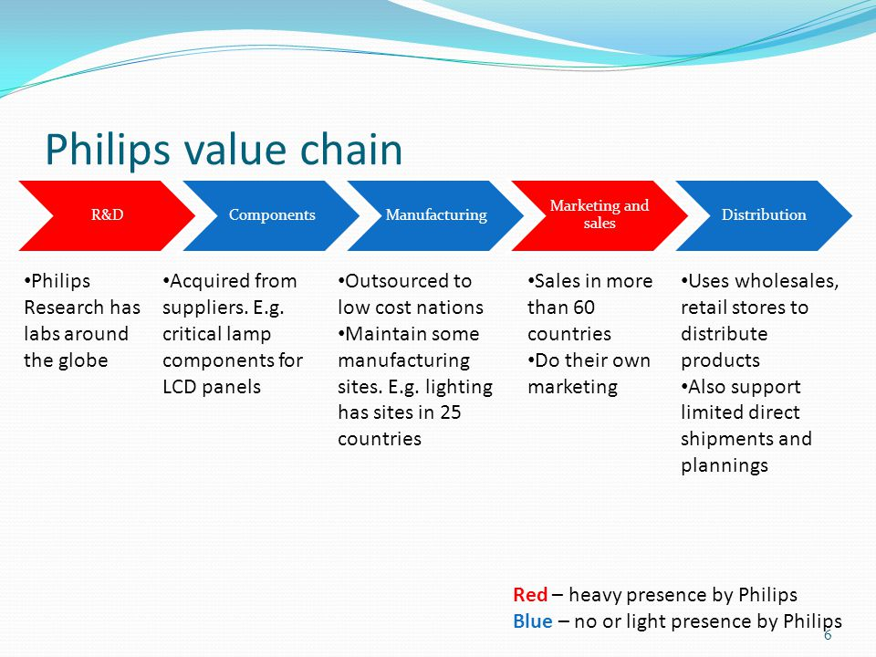 Matsushita value chain 7 R&DComponentsManufacturing Marketing and sales Distribution Mainly in- house and centralized, PDCC as an initiative to outsourced R&D Depend on third-party to acquire raw materials and components, e.g.