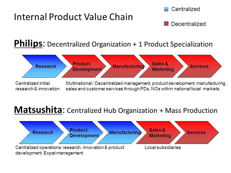 Decentralized Organization Chart Decentralized Organization