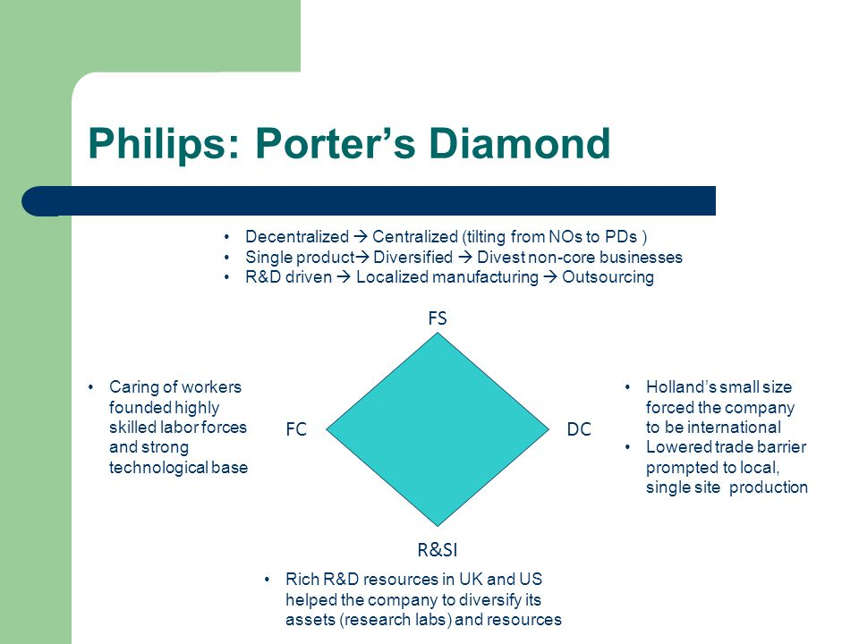 Philips: Porters Diamond FS DC R&SI FC Decentralized Centralized (tilting from NOs to PDs ) Single product Diversified Divest non-core businesses R&D