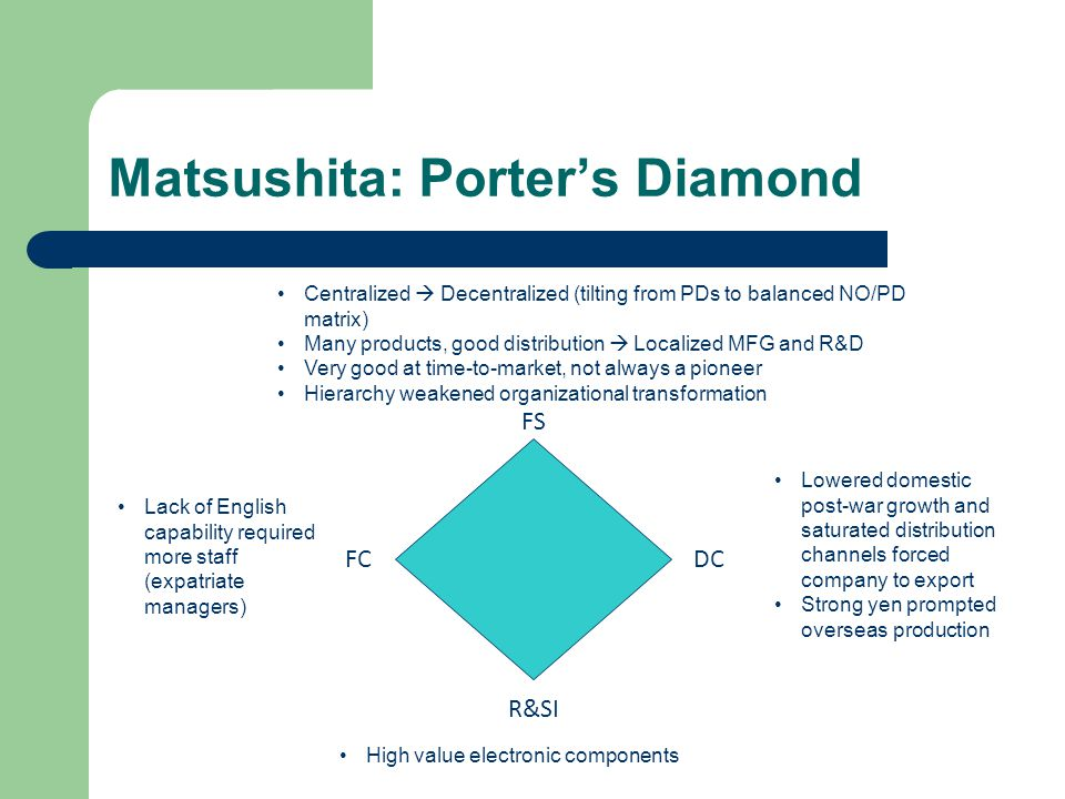Matsushita: Porters Diamond FS DC R&SI FC Lowered domestic post-war growth and saturated distribution channels forced company to export Strong yen pro