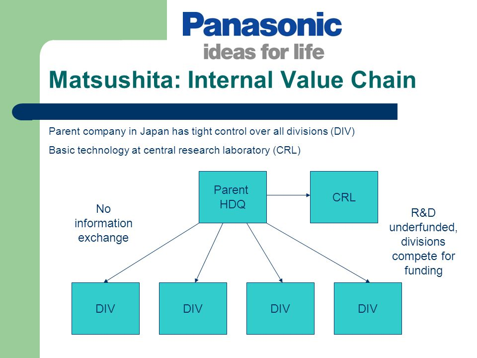 Matsushita: Internal Value Chain Parent company in Japan has tight control over all divisions (DIV) Basic technology at central research laboratory (C