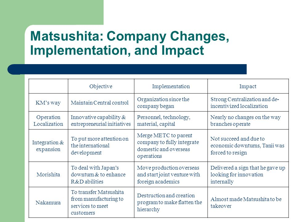Matsushita: Company Changes, Implementation, and Impact ObjectiveImplementationImpact KMs wayMaintain Central control Organization since the company b