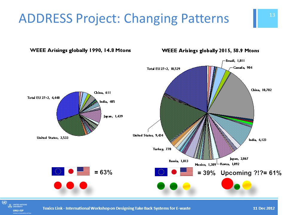 ADDRESS Project: Changing Patterns = 63% = 39% Upcoming ?!?= 61% 11 Dec 2012Toxics Link - International Workshop on Designing Take Back Systems for E-waste 13