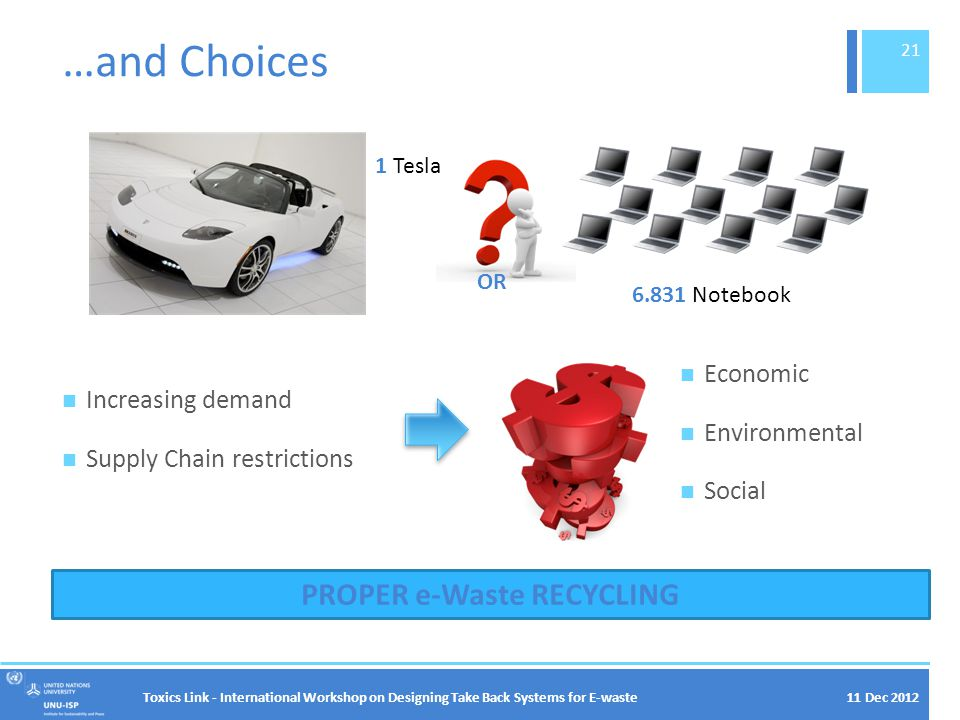 11 Dec 2012 …and Choices Increasing demand Supply Chain restrictions Toxics Link - International Workshop on Designing Take Back Systems for E-waste 21 1 Tesla 6.831 Notebook OR Economic Environmental Social PROPER e-Waste RECYCLING