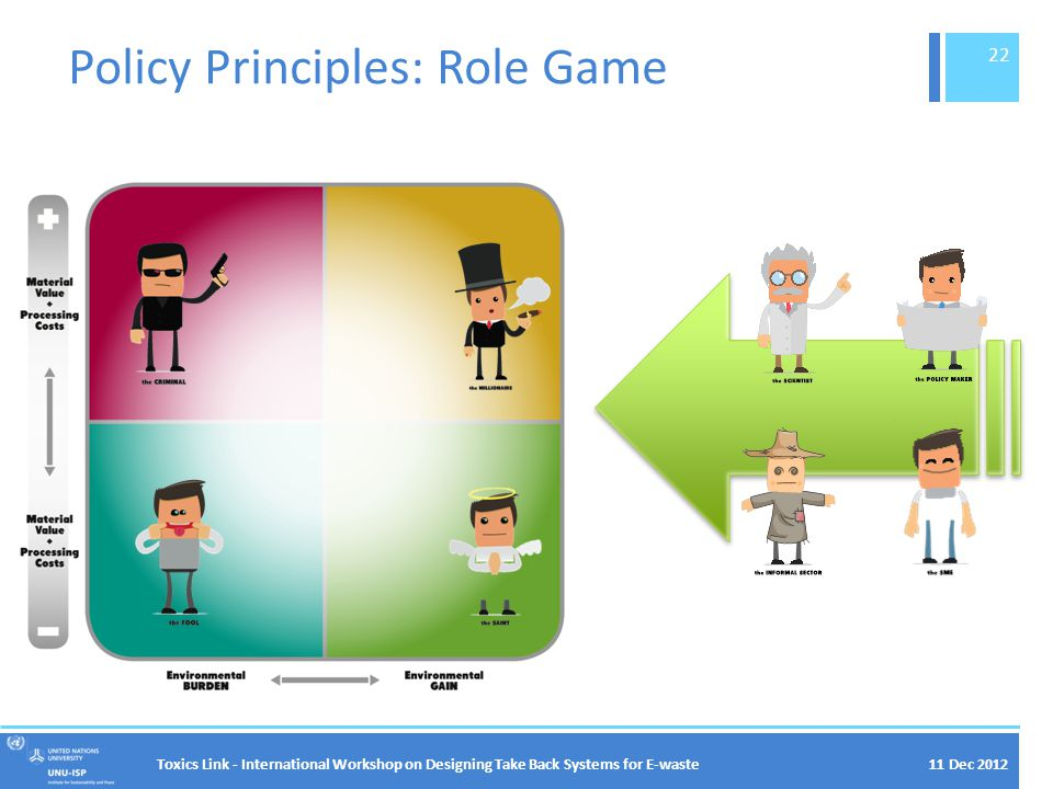 Policy Principles: Role Game Toxics Link - International Workshop on Designing Take Back Systems for E-waste 22 11 Dec 2012