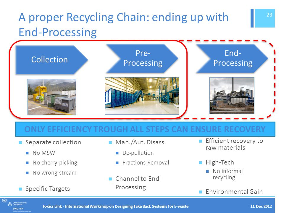 A proper Recycling Chain: ending up with End-Processing Toxics Link - International Workshop on Designing Take Back Systems for E-waste 23 ONLY EFFICIENCY TROUGH ALL STEPS CAN ENSURE RECOVERY Separate collection No MSW No cherry picking No wrong stream Specific Targets Collection Pre- Processing Man./Aut.