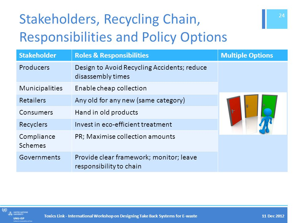 11 Dec 2012 Stakeholders, Recycling Chain, Responsibilities and Policy Options StakeholderRoles & ResponsibilitiesMultiple Options ProducersDesign to Avoid Recycling Accidents; reduce disassembly times MunicipalitiesEnable cheap collection RetailersAny old for any new (same category) ConsumersHand in old products RecyclersInvest in eco-efficient treatment Compliance Schemes PR; Maximise collection amounts GovernmentsProvide clear framework; monitor; leave responsibility to chain Toxics Link - International Workshop on Designing Take Back Systems for E-waste 24