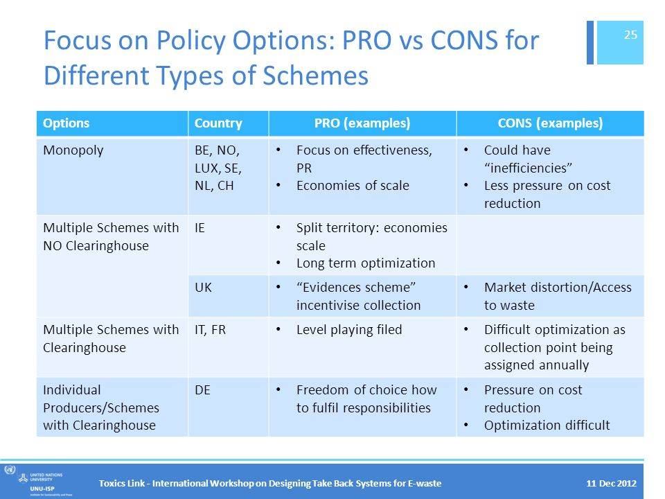 11 Dec 2012 Focus on Policy Options: PRO vs CONS for Different Types of Schemes OptionsCountryPRO (examples)CONS (examples) MonopolyBE, NO, LUX, SE, NL, CH Focus on effectiveness, PR Economies of scale Could have inefficiencies Less pressure on cost reduction Multiple Schemes with NO Clearinghouse IE Split territory: economies scale Long term optimization UK Evidences scheme incentivise collection Market distortion/Access to waste Multiple Schemes with Clearinghouse IT, FR Level playing filed Difficult optimization as collection point being assigned annually Individual Producers/Schemes with Clearinghouse DE Freedom of choice how to fulfil responsibilities Pressure on cost reduction Optimization difficult Toxics Link - International Workshop on Designing Take Back Systems for E-waste 25