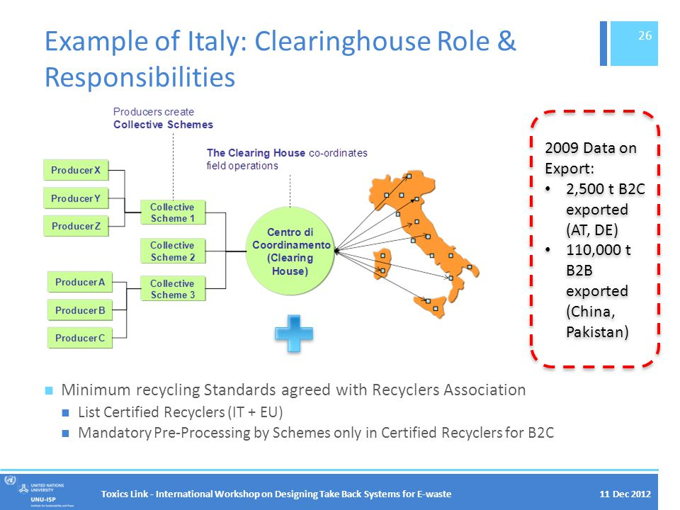 11 Dec 2012 Example of Italy: Clearinghouse Role & Responsibilities Toxics Link - International Workshop on Designing Take Back Systems for E-waste 26 Minimum recycling Standards agreed with Recyclers Association List Certified Recyclers (IT + EU) Mandatory Pre-Processing by Schemes only in Certified Recyclers for B2C 2009 Data on Export: 2,500 t B2C exported (AT, DE) 110,000 t B2B exported (China, Pakistan) 2009 Data on Export: 2,500 t B2C exported (AT, DE) 110,000 t B2B exported (China, Pakistan)