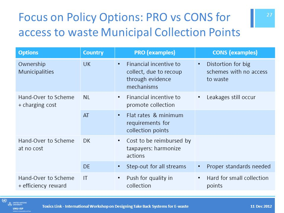 11 Dec 2012 Focus on Policy Options: PRO vs CONS for access to waste Municipal Collection Points OptionsCountryPRO (examples)CONS (examples) Ownership Municipalities UK Financial incentive to collect, due to recoup through evidence mechanisms Distortion for big schemes with no access to waste Hand-Over to Scheme + charging cost NL Financial incentive to promote collection Leakages still occur AT Flat rates & minimum requirements for collection points Hand-Over to Scheme at no cost DK Cost to be reimbursed by taxpayers: harmonize actions DE Step-out for all streams Proper standards needed Hand-Over to Scheme + efficiency reward IT Push for quality in collection Hard for small collection points Toxics Link - International Workshop on Designing Take Back Systems for E-waste 27