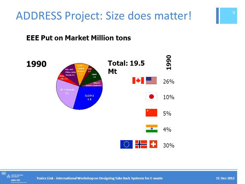 11 Dec 2012 Escalators, Criticality… Toxics Link - International Workshop on Designing Take Back Systems for E-waste 20 Ag: 250 mg Au: 24 mg Pd: 9 mg Cu: 9 g Co: 3.8 g Nd+Pr: 1 kg Dy: 0.15 kg La: 2.3 kg Ag: 325 t Au: 31 t Pd: 12 t Cu: 12,000 t Co: 4,900 t 1.3B sales 2008 X 0.4M sales 2009 X Nd+Pr: 404 t Dy: 60.6 t La: 929.7 t Ag: 20,000 t/y(1.6%) Au: 2,500 t/y(1.2%) Pd: 230 t/y(5.2%) Cu: 16 Mt/y(0.1%) Co: 60,000 t/y(8.2%) 2008 World Mining / Nd+Pr: 25,200 t/y(1.6%) Dy: 2,000 t/y(6.5%) La: 33,000 t/y(2.9%) 2009 World Mining / Rounded from: Hagelüken et.