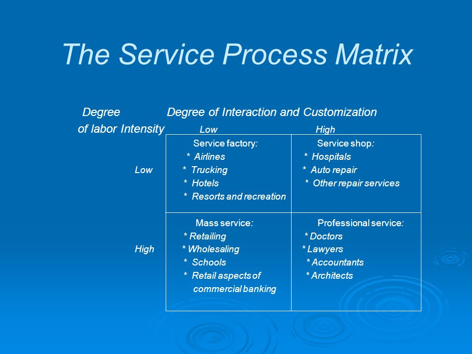 The Service Process Matrix Degree Degree of Interaction and Customization of labor Intensity Low High Service factory: Service shop: * Airlines * Hospitals Low * Trucking * Auto repair * Hotels * Other repair services * Resorts and recreation Mass service: Professional service: * Retailing * Doctors High * Wholesaling * Lawyers * Schools * Accountants * Retail aspects of * Architects commercial banking