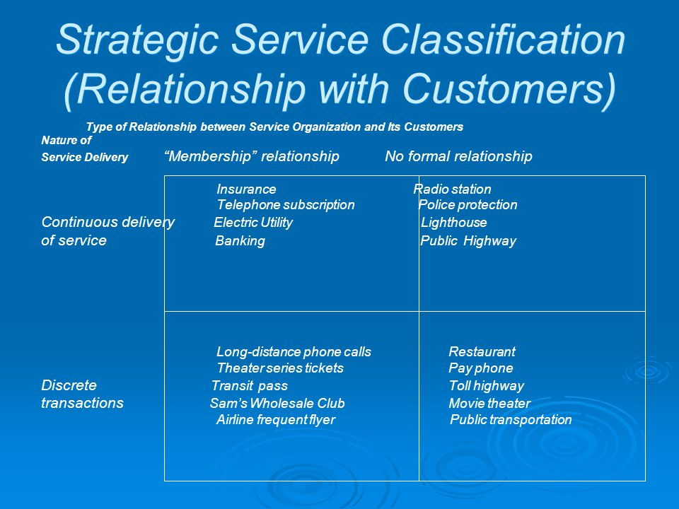 Strategic Service Classification (Relationship with Customers) Type of Relationship between Service Organization and Its Customers Nature of Service Delivery Membership relationship No formal relationship Insurance Radio station Telephone subscription Police protection Continuous delivery Electric Utility Lighthouse of service Banking Public Highway Long-distance phone calls Restaurant Theater series tickets Pay phone Discrete Transit pass Toll highway transactions Sams Wholesale ClubMovie theater Airline frequent flyer Public transportation