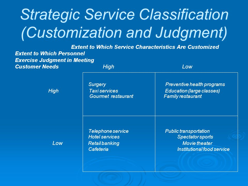 Strategic Service Classification (Customization and Judgment) Extent to Which Service Characteristics Are Customized Extent to Which Personnel Exercis