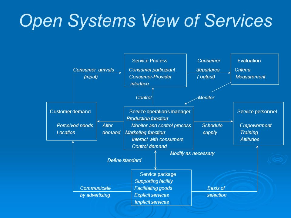 Open Systems View of Services Service Process Consumer Evaluation Consumer arrivals Consumer participant departures Criteria (input) Consumer-Provider ( output) Measurement interface Control Monitor Customer demand Service operations manager Service personnel Production function: Perceived needs Alter Monitor and control process Schedule Empowerment Location demand Marketing function: supply Training Interact with consumers Attitudes Control demand Modify as necessary Define standard Service package Supporting facility Communicate Facilitating goods Basis of by advertising Explicit services selection Implicit services
