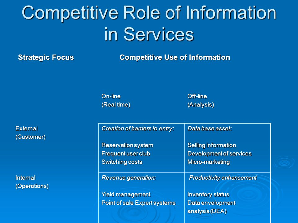 Competitive Role of Information in Services Strategic Focus Competitive Use of Information On-line (Real time) Off-line(Analysis) External(Customer) C