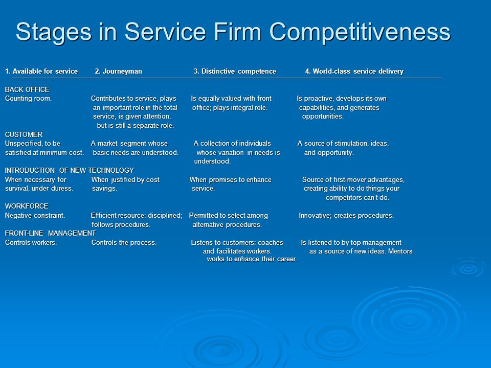 Stages in Service Firm Competitiveness 1.Available for service 2.