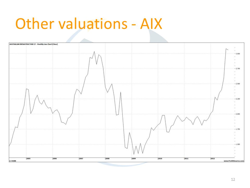 12 Other valuations - AIX
