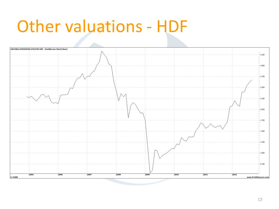 13 Other valuations - HDF