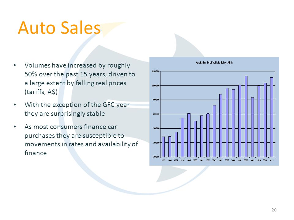 Volumes have increased by roughly 50% over the past 15 years, driven to a large extent by falling real prices (tariffs, A$) With the exception of the GFC year they are surprisingly stable As most consumers finance car purchases they are susceptible to movements in rates and availability of finance 20 Auto Sales