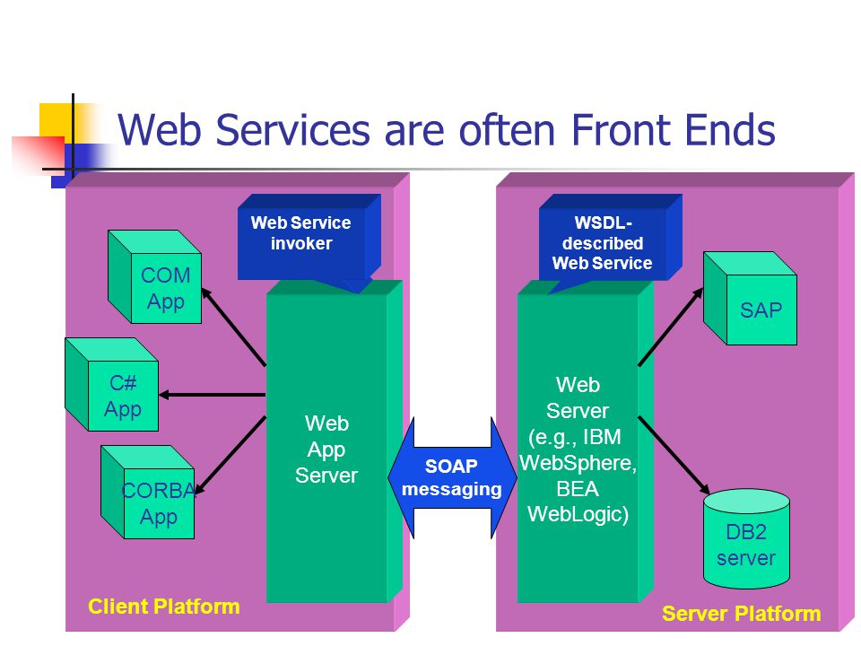 The Web Services stack Business Processes Quality of Service Description Messaging Transport Coordination Reliable Messaging Security BPEL4WS (IBM only, for now) XML, Encoding Other Protocols TCP/IP or other network transport protocols SOAP WSDL, UDDI, Inspection Transactions