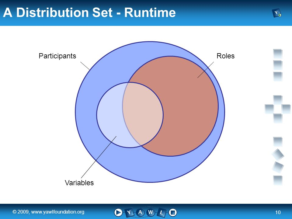 a university for the world real R 10 © 2009, www.yawlfoundation.org A Distribution Set - Runtime ParticipantsRoles Variables